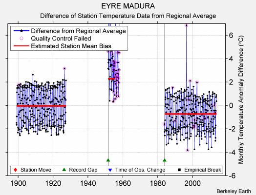 EYRE MADURA difference from regional expectation