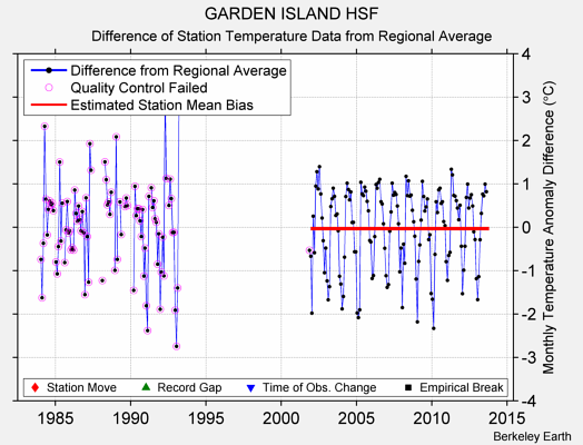 GARDEN ISLAND HSF difference from regional expectation