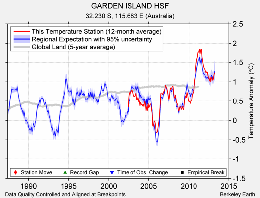GARDEN ISLAND HSF comparison to regional expectation