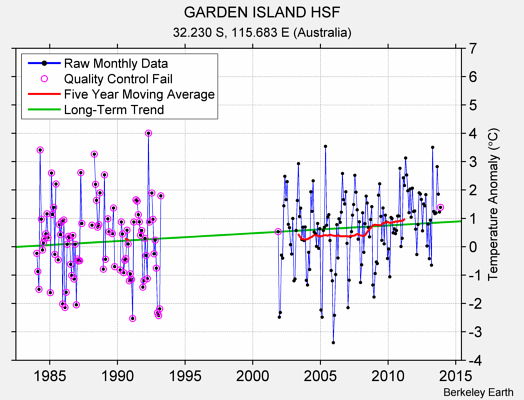 GARDEN ISLAND HSF Raw Mean Temperature