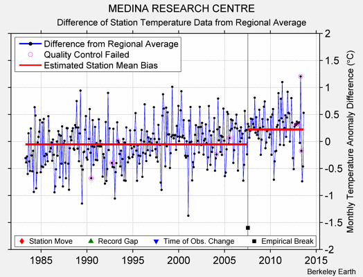 MEDINA RESEARCH CENTRE difference from regional expectation