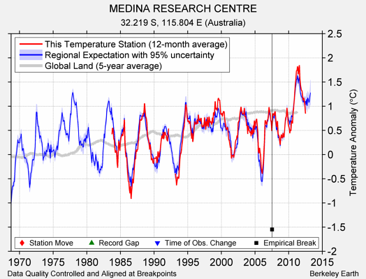 MEDINA RESEARCH CENTRE comparison to regional expectation