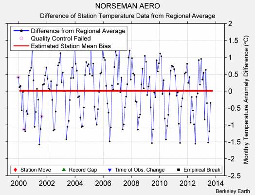 NORSEMAN AERO difference from regional expectation