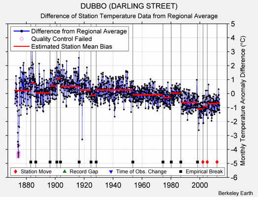 DUBBO (DARLING STREET) difference from regional expectation