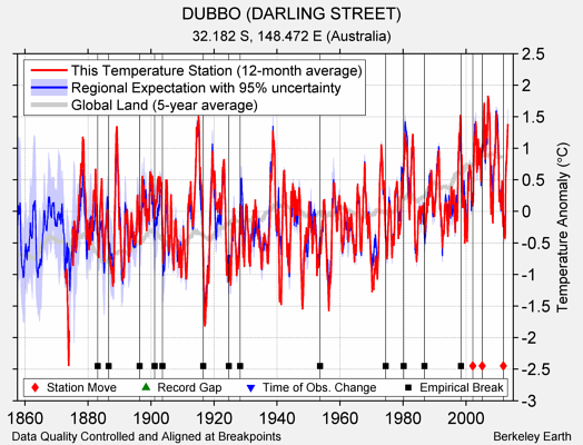 DUBBO (DARLING STREET) comparison to regional expectation