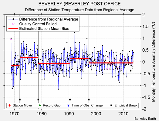 BEVERLEY (BEVERLEY POST OFFICE difference from regional expectation