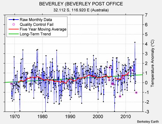 BEVERLEY (BEVERLEY POST OFFICE Raw Mean Temperature