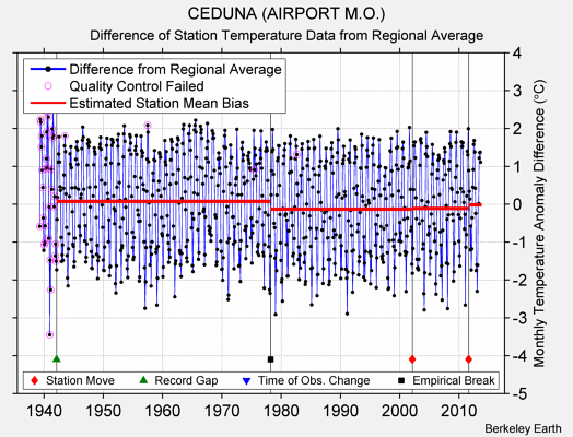 CEDUNA (AIRPORT M.O.) difference from regional expectation
