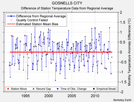 GOSNELLS CITY difference from regional expectation