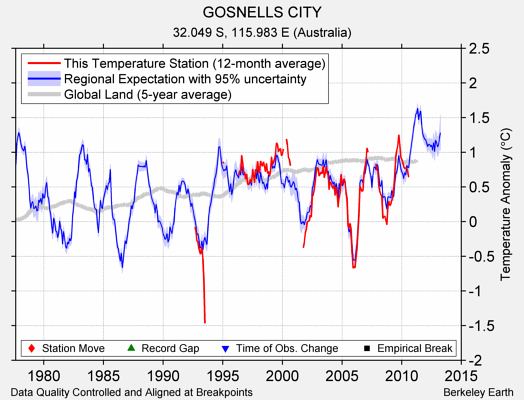 GOSNELLS CITY comparison to regional expectation