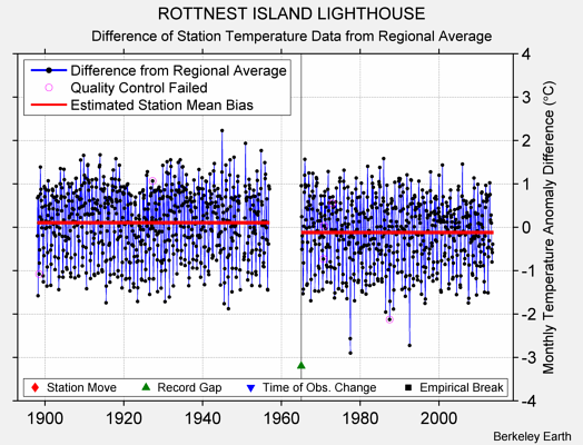 ROTTNEST ISLAND LIGHTHOUSE difference from regional expectation
