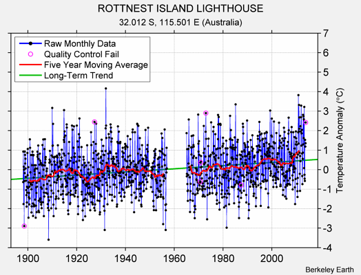 ROTTNEST ISLAND LIGHTHOUSE Raw Mean Temperature