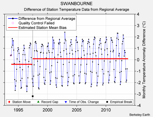 SWANBOURNE difference from regional expectation