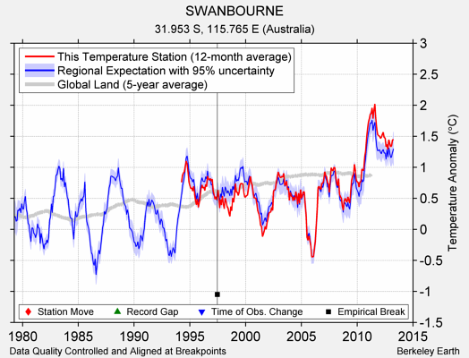 SWANBOURNE comparison to regional expectation
