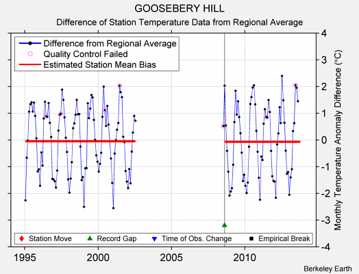 GOOSEBERY HILL difference from regional expectation