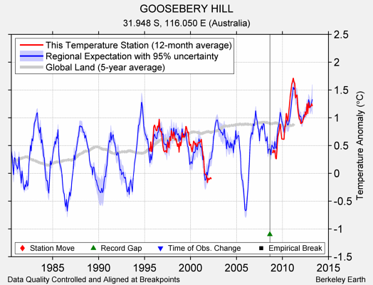 GOOSEBERY HILL comparison to regional expectation