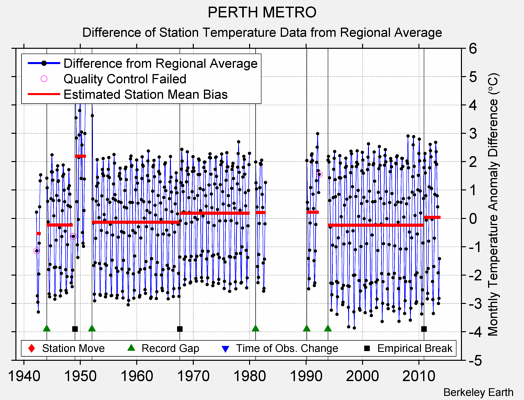 PERTH METRO difference from regional expectation