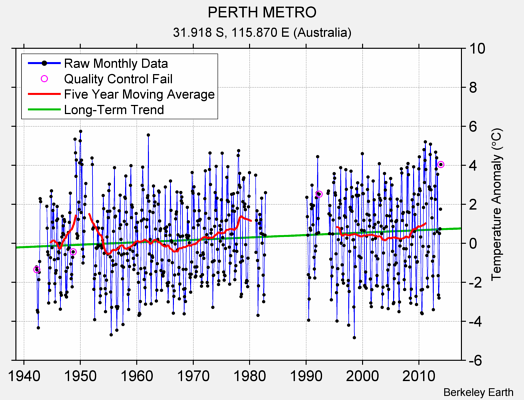 PERTH METRO Raw Mean Temperature