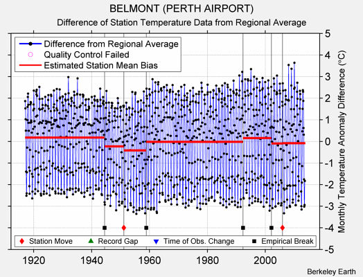 BELMONT (PERTH AIRPORT) difference from regional expectation