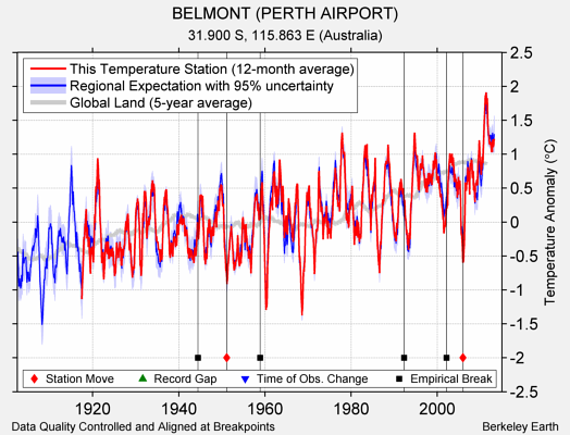 BELMONT (PERTH AIRPORT) comparison to regional expectation