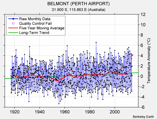 BELMONT (PERTH AIRPORT) Raw Mean Temperature