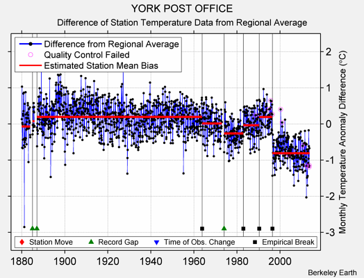 YORK POST OFFICE difference from regional expectation