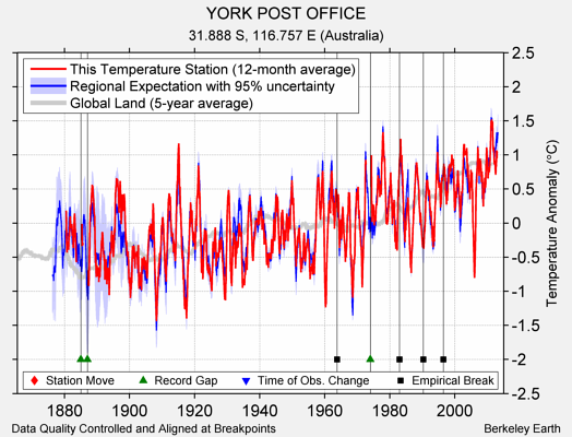 YORK POST OFFICE comparison to regional expectation