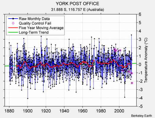 YORK POST OFFICE Raw Mean Temperature