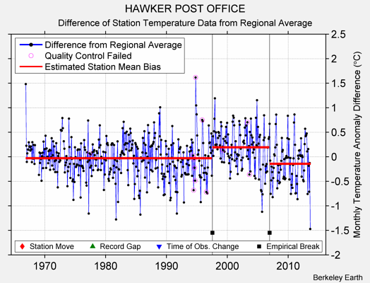 HAWKER POST OFFICE difference from regional expectation