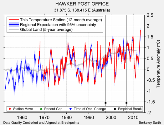HAWKER POST OFFICE comparison to regional expectation