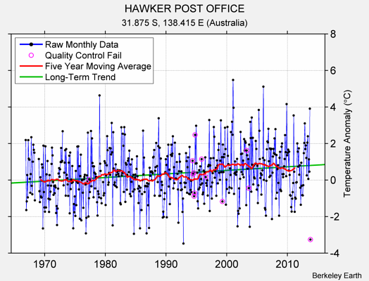 HAWKER POST OFFICE Raw Mean Temperature