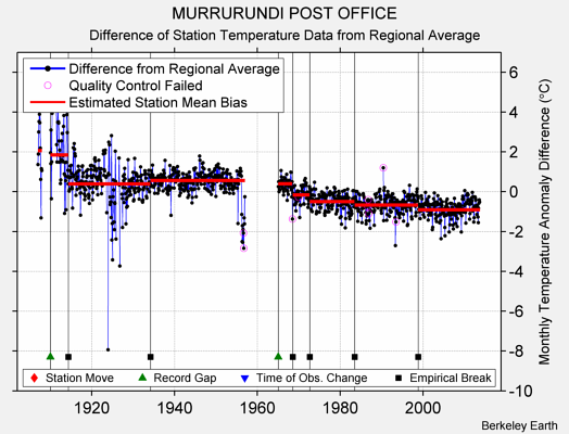 MURRURUNDI POST OFFICE difference from regional expectation