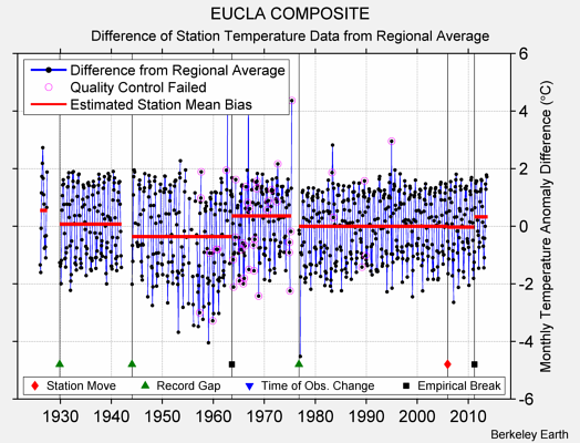 EUCLA COMPOSITE difference from regional expectation