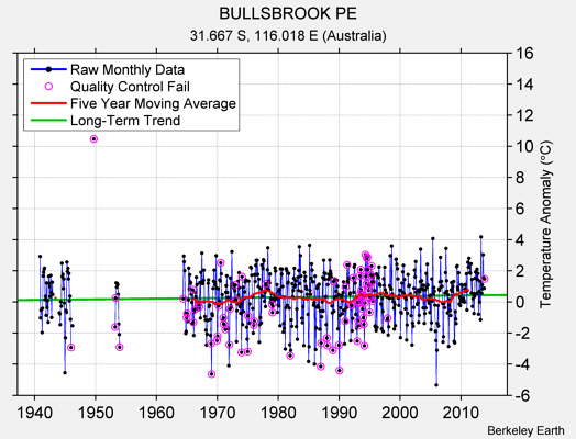 BULLSBROOK PE Raw Mean Temperature
