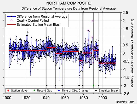 NORTHAM COMPOSITE difference from regional expectation