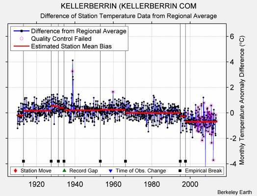 KELLERBERRIN (KELLERBERRIN COM difference from regional expectation