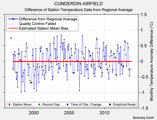 CUNDERDIN AIRFIELD difference from regional expectation