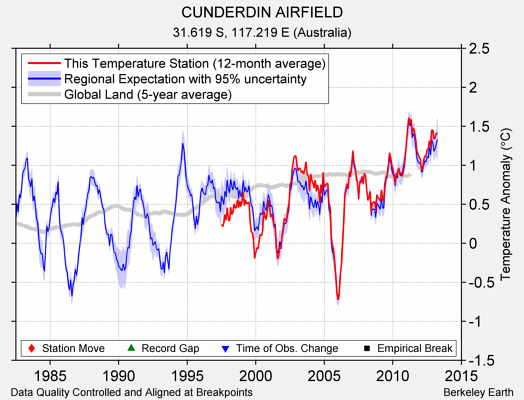 CUNDERDIN AIRFIELD comparison to regional expectation