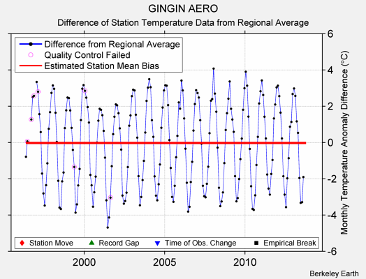 GINGIN AERO difference from regional expectation