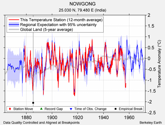 NOWGONG comparison to regional expectation