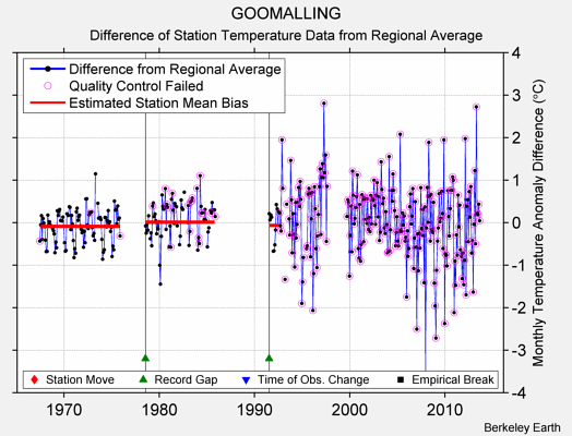 GOOMALLING difference from regional expectation