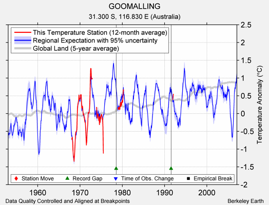 GOOMALLING comparison to regional expectation