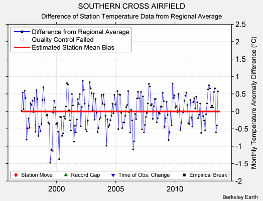 SOUTHERN CROSS AIRFIELD difference from regional expectation
