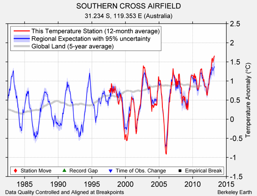 SOUTHERN CROSS AIRFIELD comparison to regional expectation