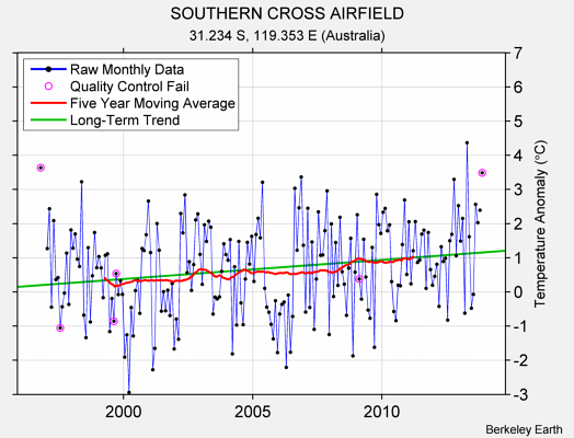 SOUTHERN CROSS AIRFIELD Raw Mean Temperature