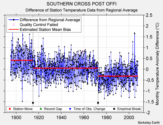 SOUTHERN CROSS POST OFFI difference from regional expectation