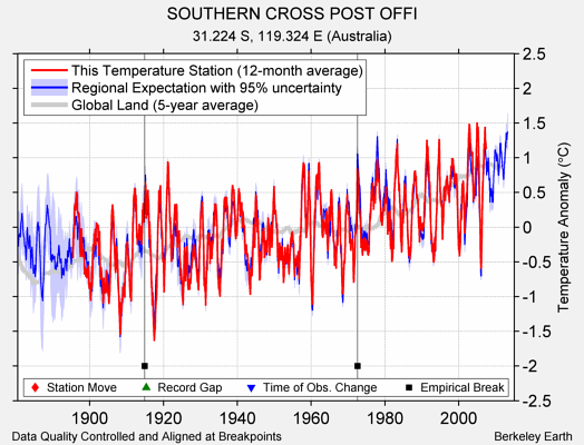 SOUTHERN CROSS POST OFFI comparison to regional expectation