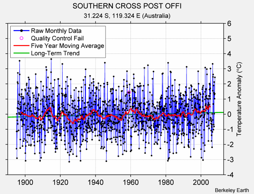 SOUTHERN CROSS POST OFFI Raw Mean Temperature