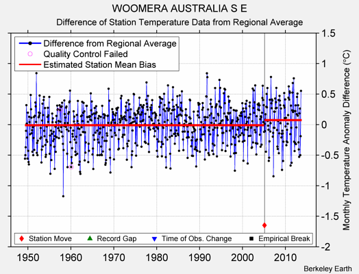 WOOMERA AUSTRALIA S E difference from regional expectation