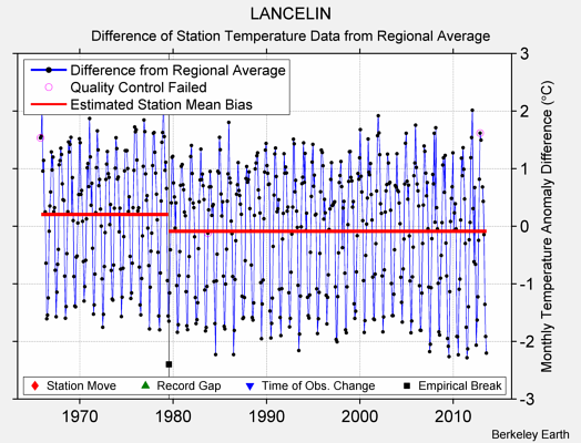 LANCELIN difference from regional expectation